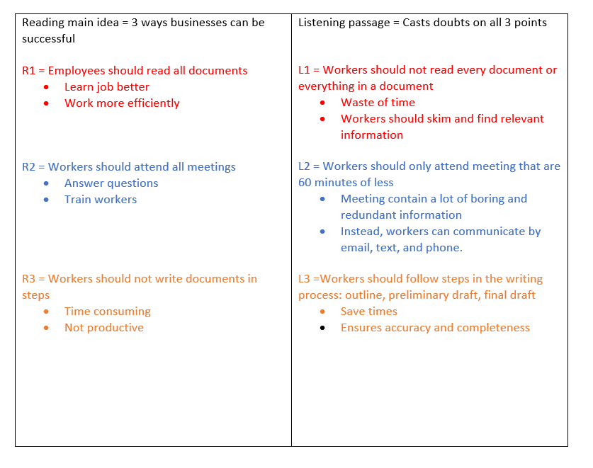 TOEFL integrated writing example notes